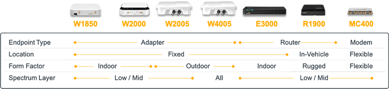 These 5G routers and adapters support a wide range of cellular spectrum and Wireless WAN use cases, including deployments in vehicles and fixed locations.